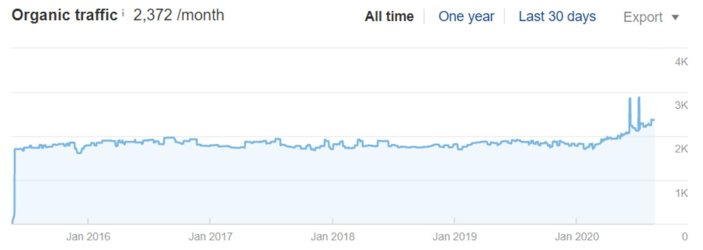 Organic site traffic growth of Client #3