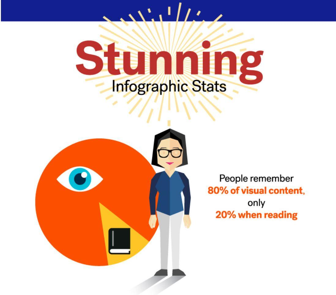 """A section from an infographic contains a bespectacled woman in the center underneath the heading """"Stunning Infographic Stats"""" with a pie chart in the background."""